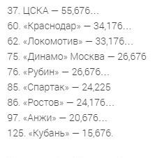 Российские клубы в рейтинге УЕФА